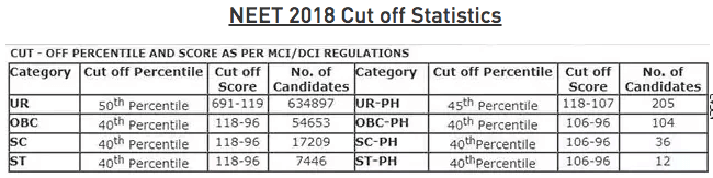 neet-2019-cutoff-neet-expected-cutoff