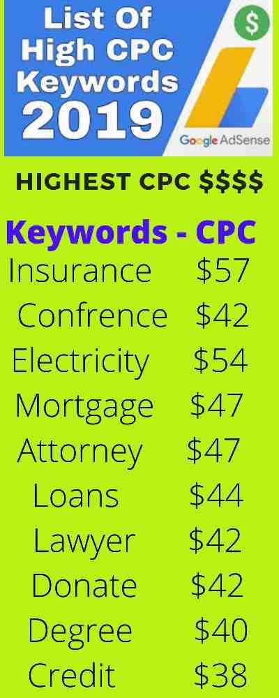 TOP 10 HIGH CPC KEYWORDS NOVEMBER 2019